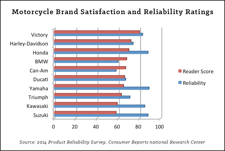 what drives brand loyalty? | motoreagles blog